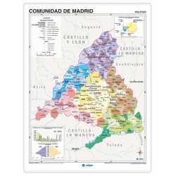Comunidad de Madrid, Físico...