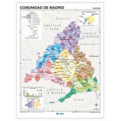 Comunitat de Madrid, Físic...