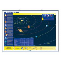 Ciencias - El Sistema Solar / Movimientos de la Tierra