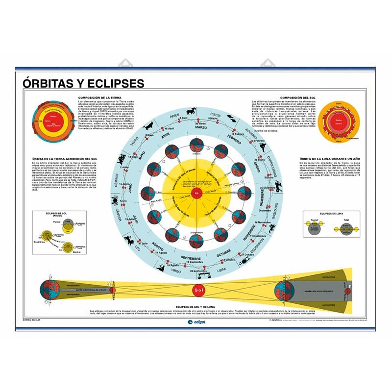 Ciencias - Cosmografía, planisferio celeste/ Órbitas y eclipses