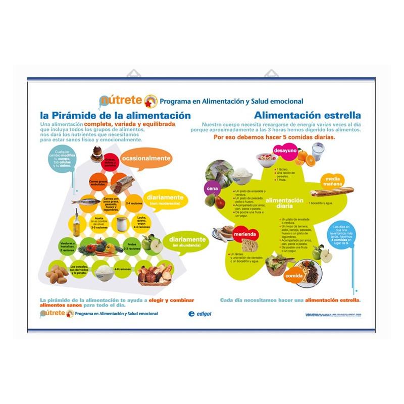 Salud - Pirámide Alimentación - Alimentación Estrella / Desayuno - Agua