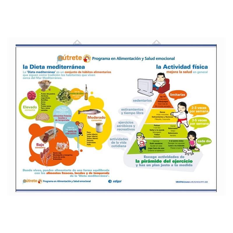 Salud - Dieta Mediterránea - Act  física / Sentimientos - Imagen corporal
