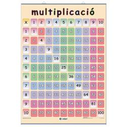 Multiplicación / Tablas de...
