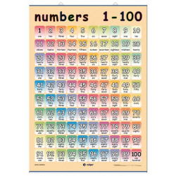 Numbers 1-100 / Outline