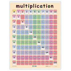 Multiplicació