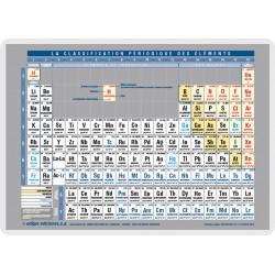 Periodic Table...